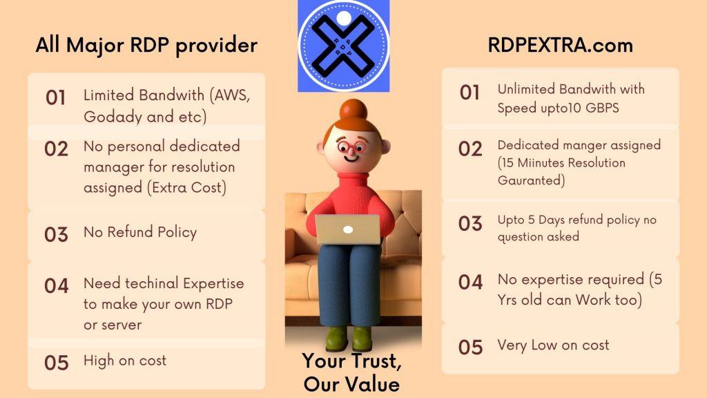 RDPextraVs Other RDP Provider